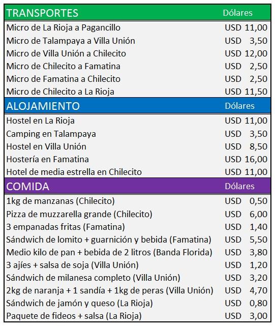 gastos la rioja 2015
