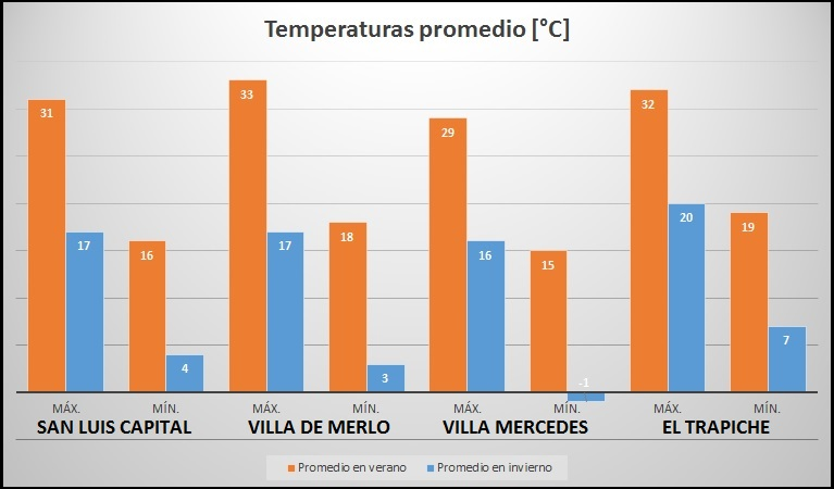 Clima en San Luis